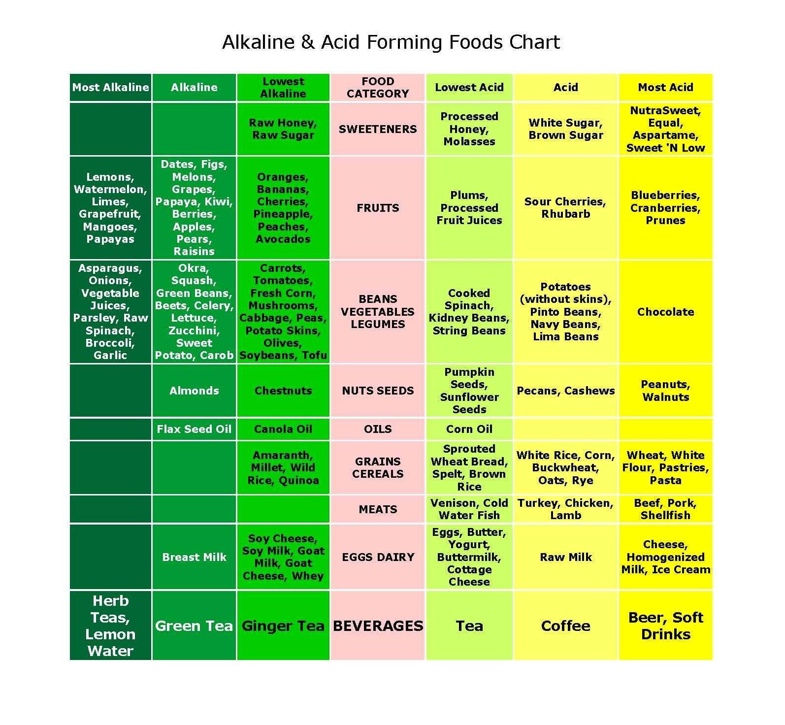 Best Alkaline Foods Chart Chronic Acidosis A Precursor To Cancer The Health Coach