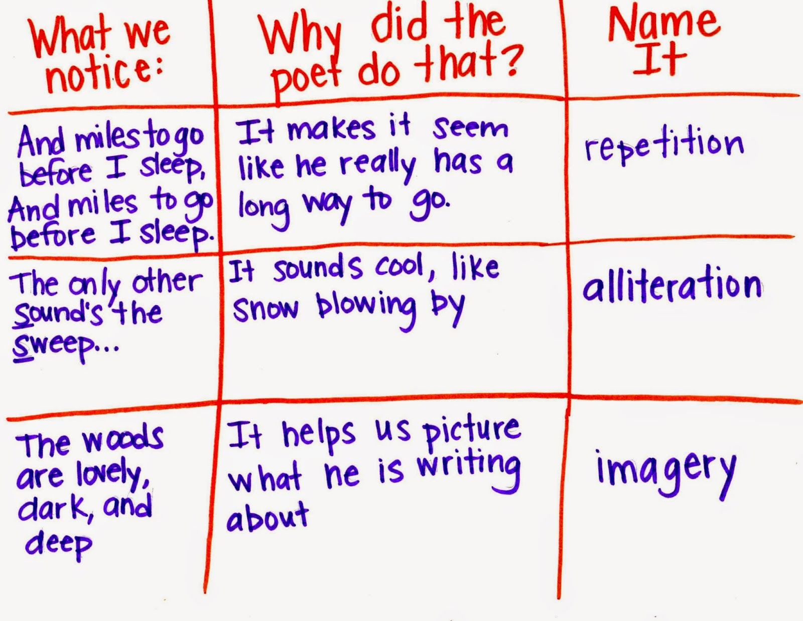 Poetry Analysis Chart  Language Arts Ideas    Chart