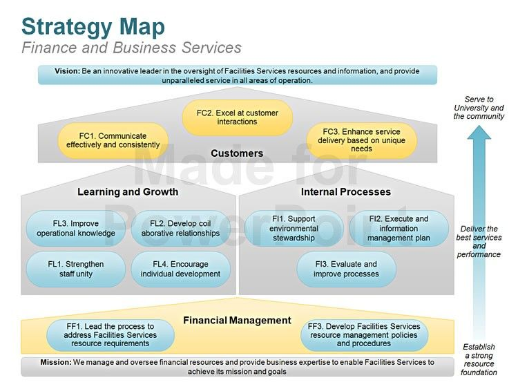 Strategy Map Strategy map, Planning maps, Powerpoint