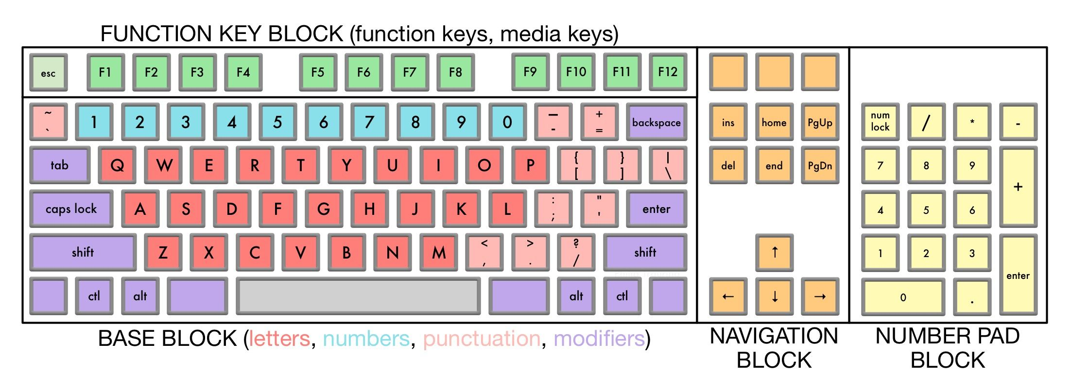 How many keys are there on a keyboard keyboard key tangent