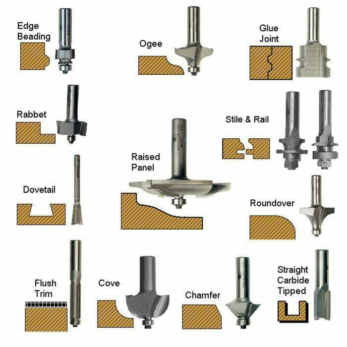 Router Bit Types Woodworking Woodworking Woodworking Tools