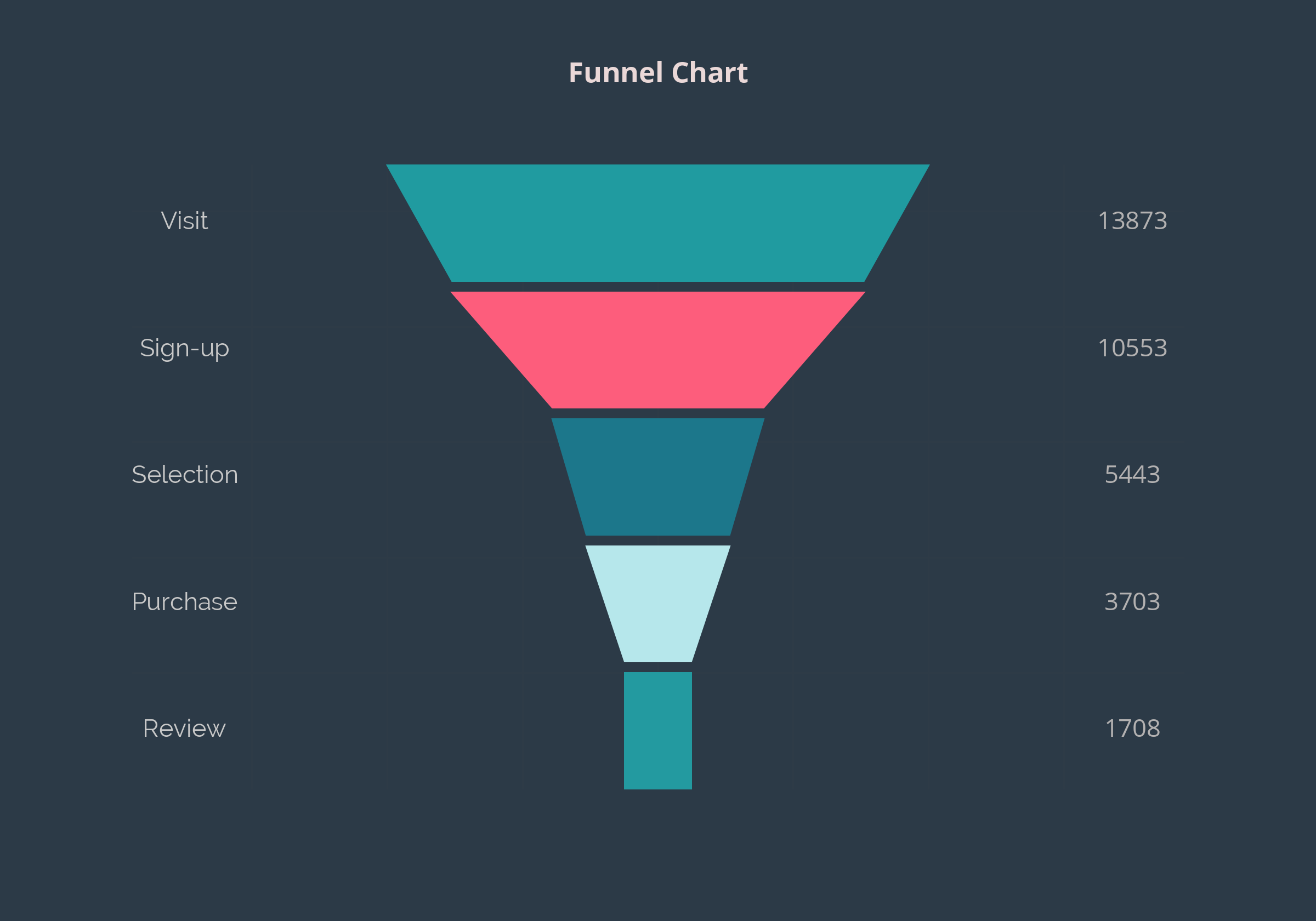 Funnel charts in Python using Plotly | Stats & Probability | Chart