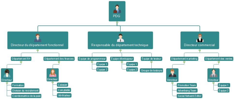 Un Organigramme D Une Compagnie De Vente En Ligne Google Search Bar Chart Chart Floor Plans