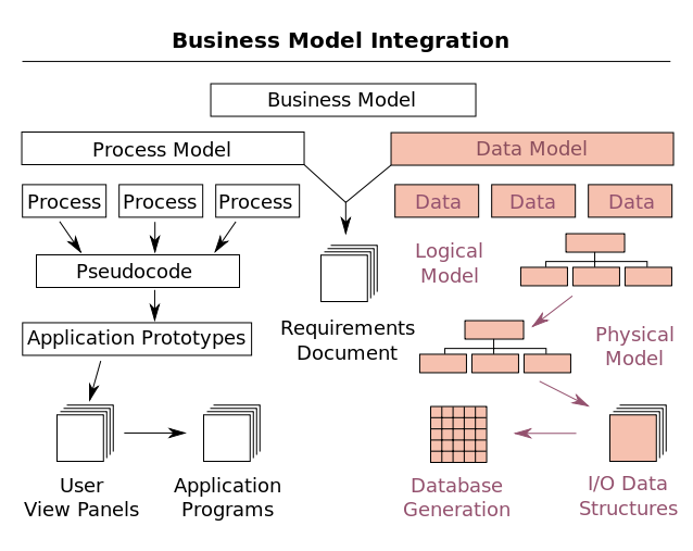 ALIGN DATA WAREHOUSE MODEL WITH INTERMODULE PROCESS MODEL