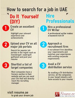 Resumeae How to look for a job in UAE Our Story Pinterest Uae - post your resume