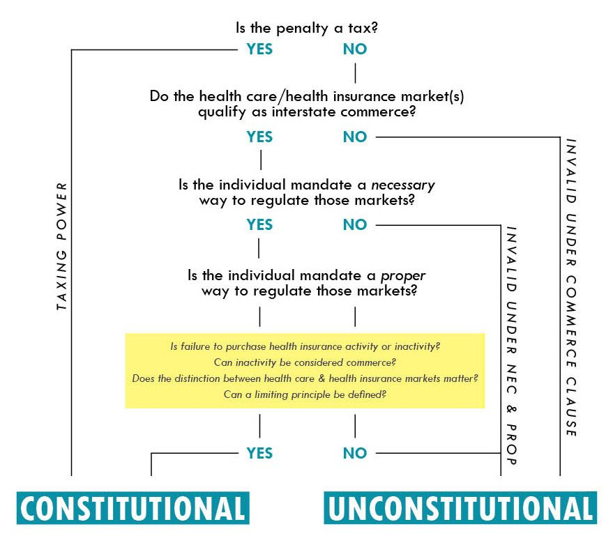 Is The Individual Mandate Constitutional Find Out With This Handy