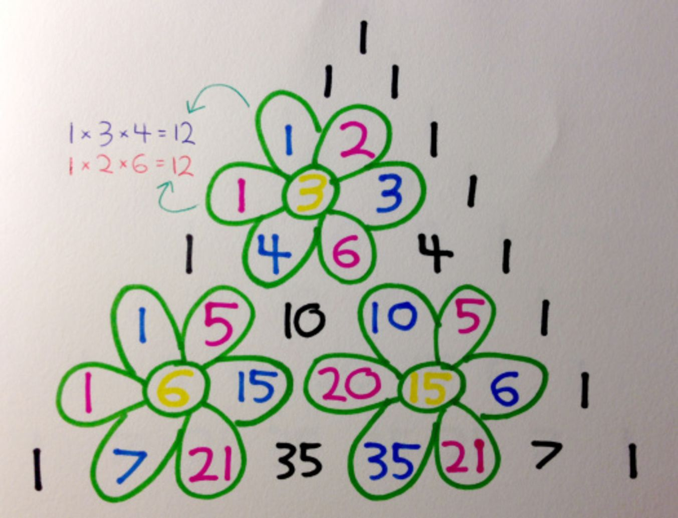 The 12 Days Of Pascal S Triangular Christmas Math Crafts Pascal S Triangle Math Projects
