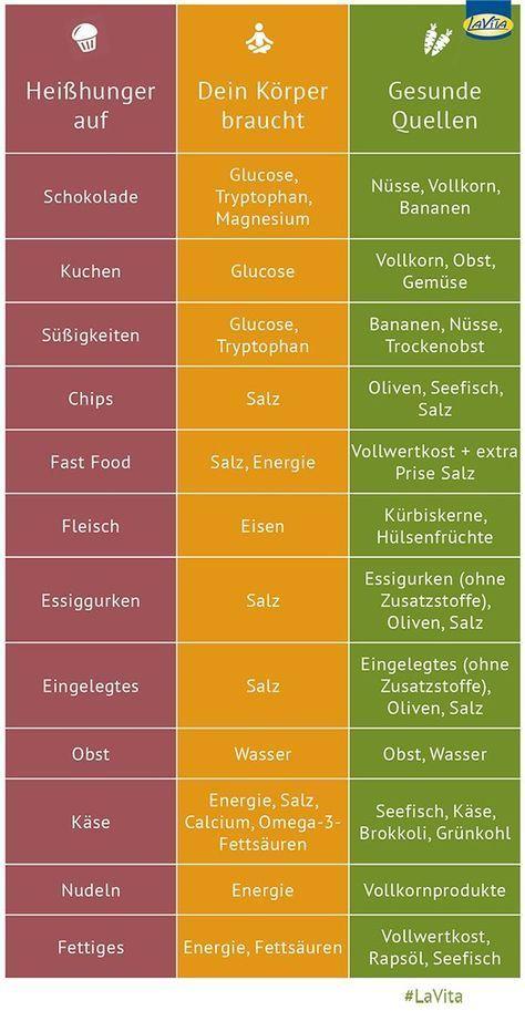 Photo of Heißhunger? Nein, danke!