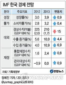 IMF 한국 경제 전망 : 20일 기획재정부에 따르면 IMF는 이날 한국에 대한 연례협의 최종 보고서에서 우리나라가 올해 3.0% 성장할 것으로 예상했다. 지난 4월에 전망한 3.5%에서 0.5%포인트 내린 것이다.