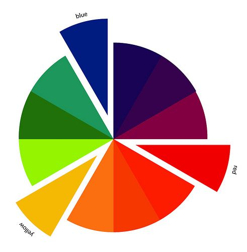 Primary Color Made By Jeni In Color Order Color Wheel