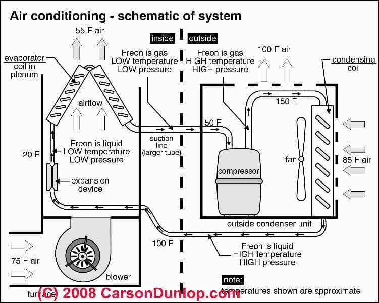 Schematic of an air cooled air conditioning system jeffrey smith schematic of an air cooled air conditioning system sciox Images