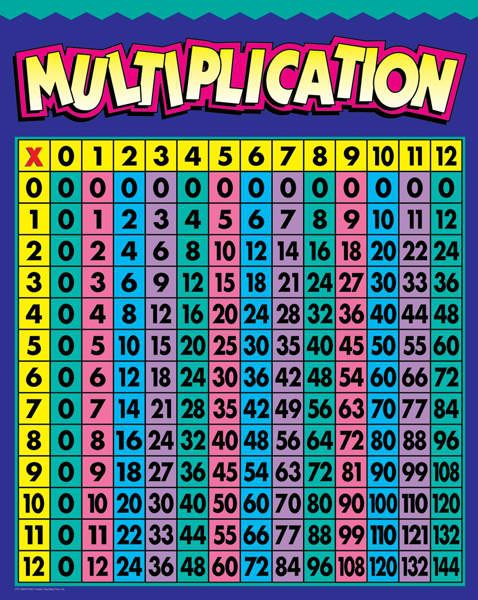 Multiplication Chart Up To 12 Colorful Monday September 3 2012