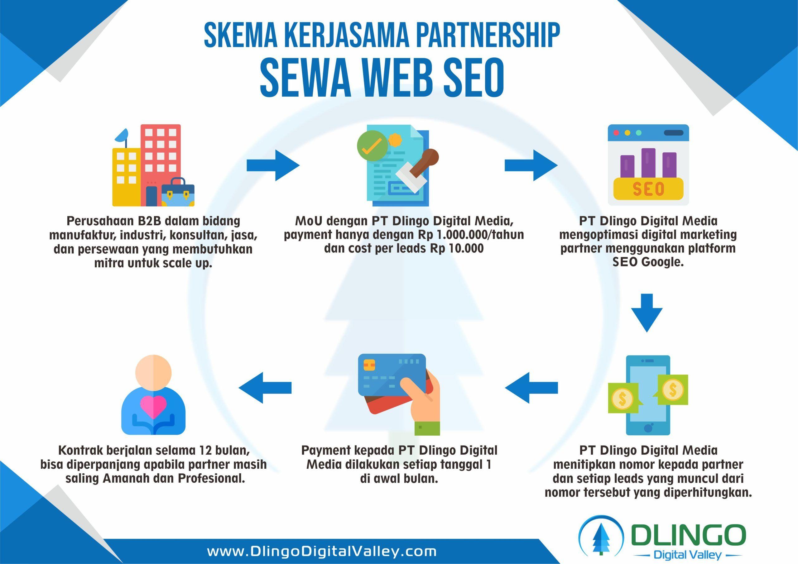Dapatkan Jasa Pembuatan Website Terbaik Dengan Harga Murah Di Malang Aplikasi Web Kebiasaan Belajar Website