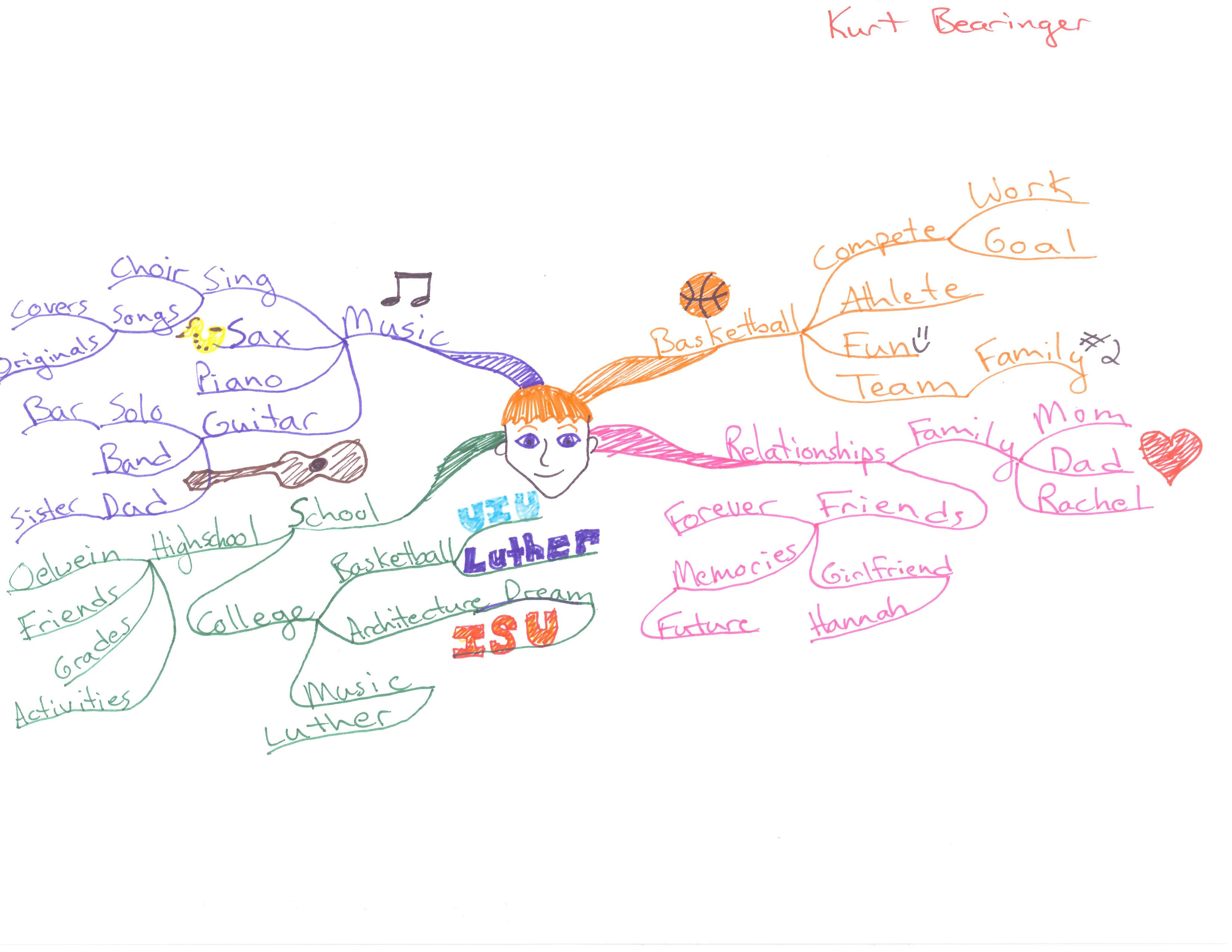 Mind Maps From Luther College Luther College Mind Map Luther