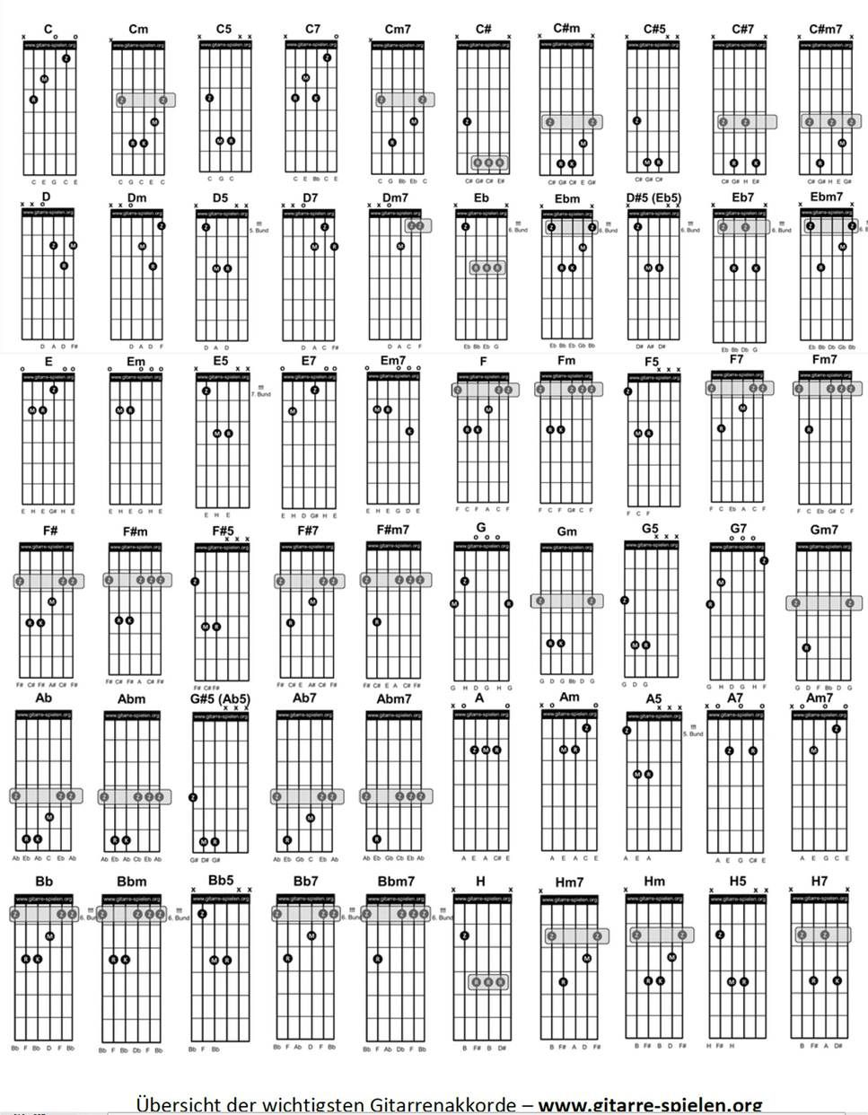 Image Result For Music Theory For Rock