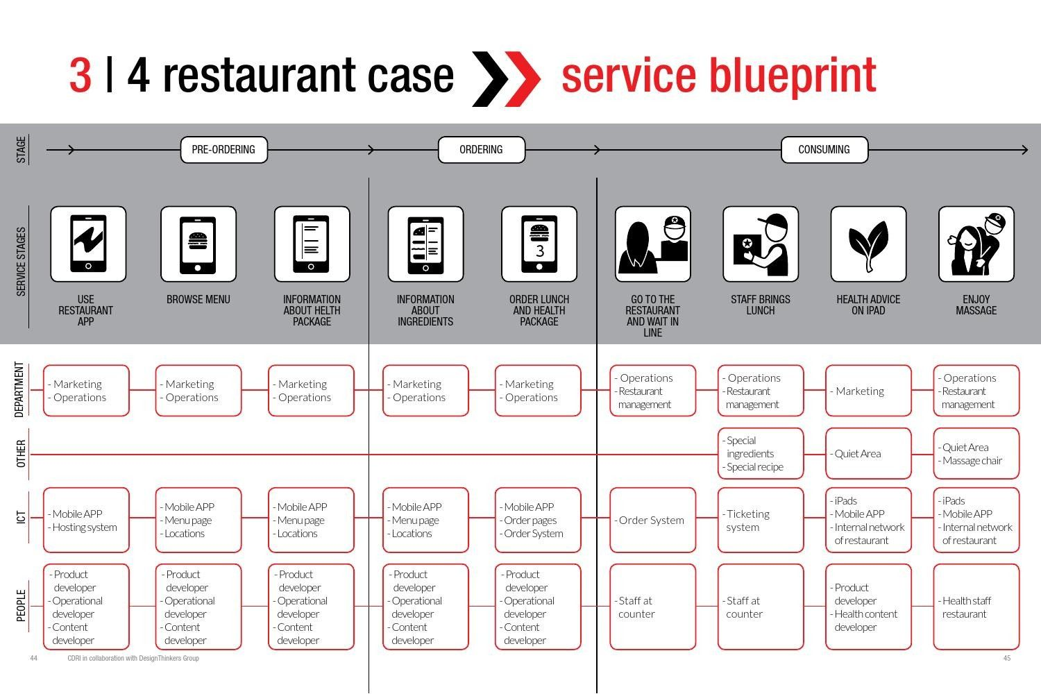 Service Blueprint For Coffee Shop New Customer Journey Map