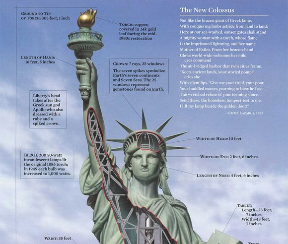 The Source Of Inspiration Statue Of Liberty The New Colossus Statue
