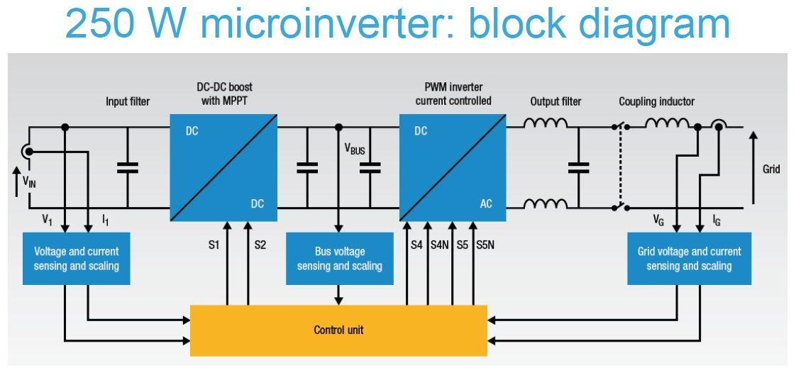 b1adbbaa4bc174905baaf773ac613b5c 250 watt microinverter block diagram electronic circuits micro inverter wiring diagram at readyjetset.co