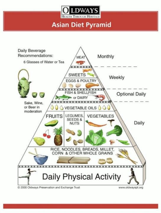 Have thought asian mediterian diet authoritative