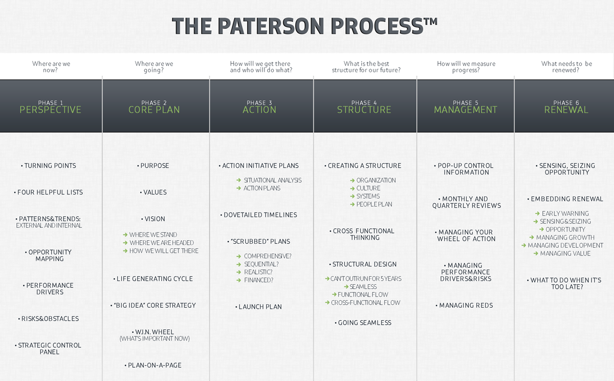 The Patterson Process: tools to help your staff and members develop a strategic & renewable plan.