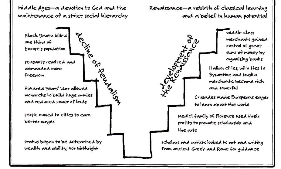 Printable Worksheets feudalism worksheets : Decline of Feudalism, Rise of Renaissance | Renaissance and ...
