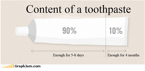 Contents of toothpaste.
