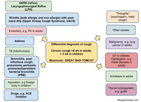 Allergy Notes: Chronic cough - Twitter summary from 2013