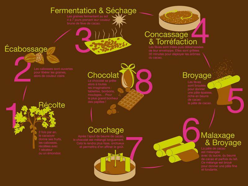 Beliebt Schéma de fabrication du chocolat | Chocolat | Pinterest  LY22