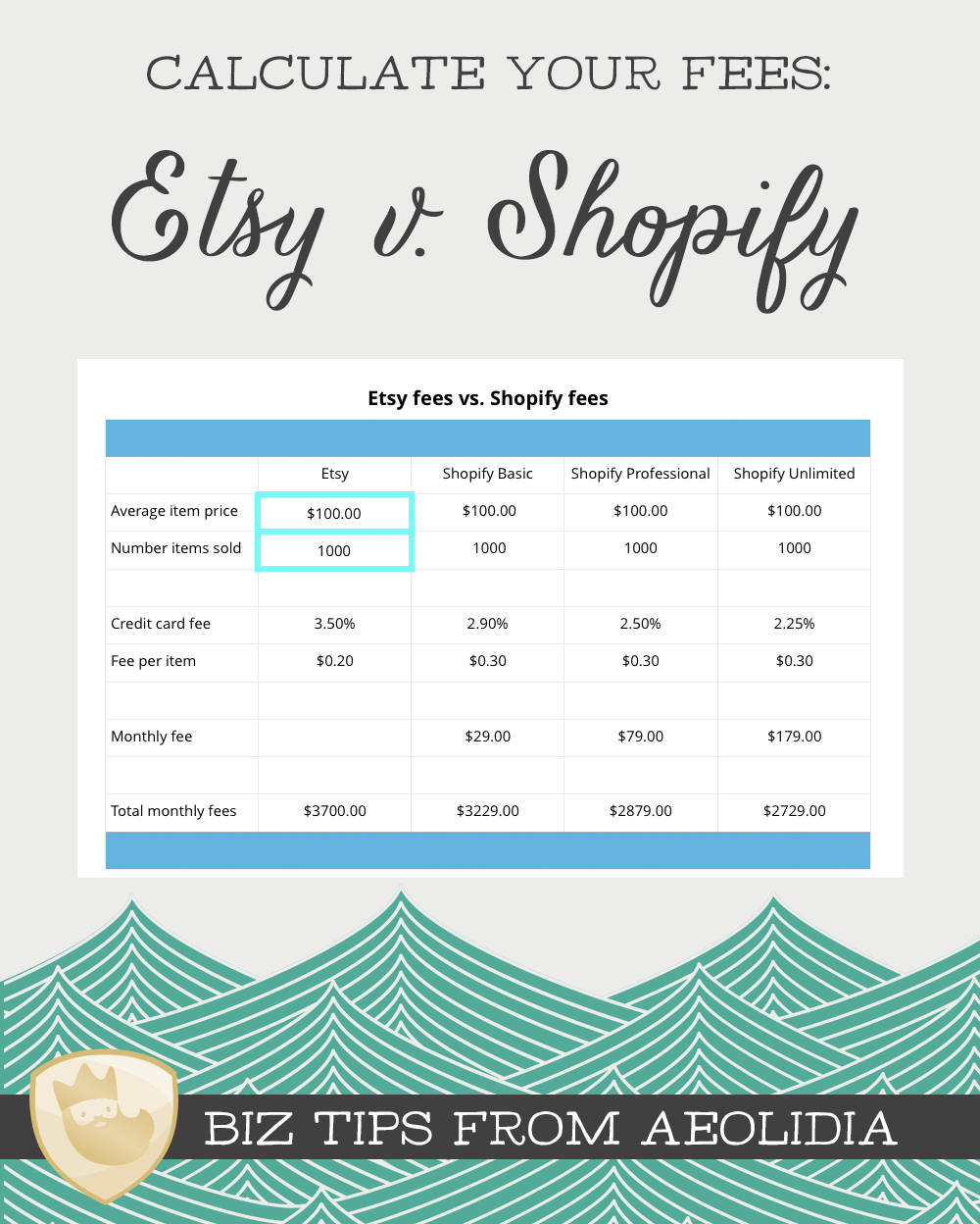 Shopify Vs Etsy Fees Try Our Fee Calculator Aeolidia Etsy Business Starting An Etsy Business Shopify Website