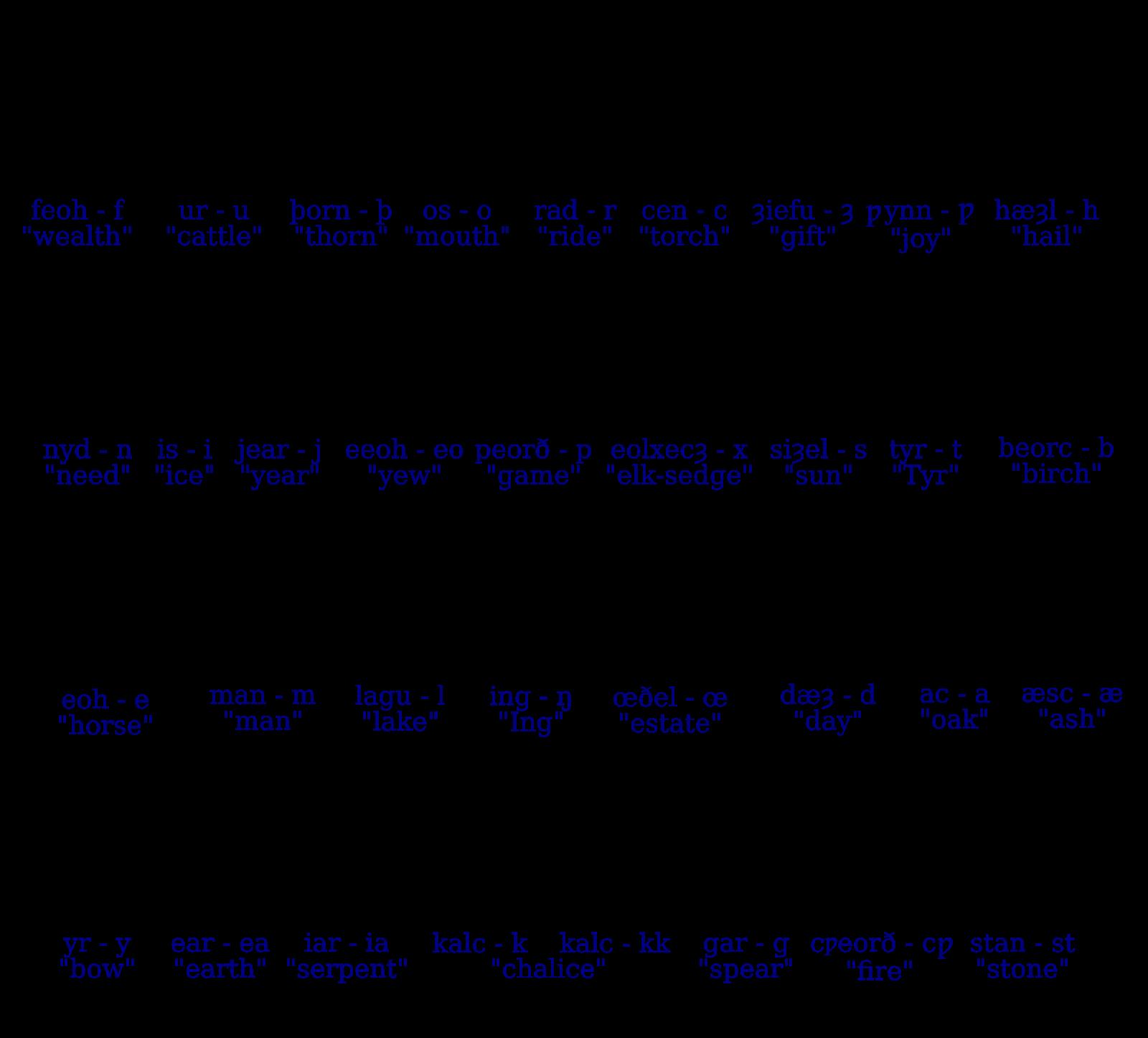 #Futhark #Runen #Alphabet #Buchstaben #Wikinger #Normannen