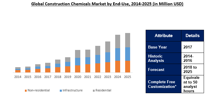 The Global Construction Chemicals Market Size Was Valued At 42 54 Billion In 2017 And Is Forecast To Grow At A Modestx Marketing Construction Concrete Sealant