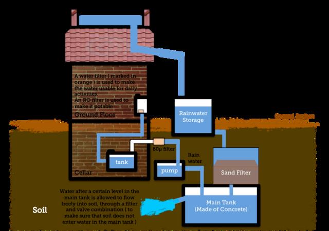 Installing A Rainwater Catment System Rain Water Collection Rain Water Collection System Rainwater Harvesting