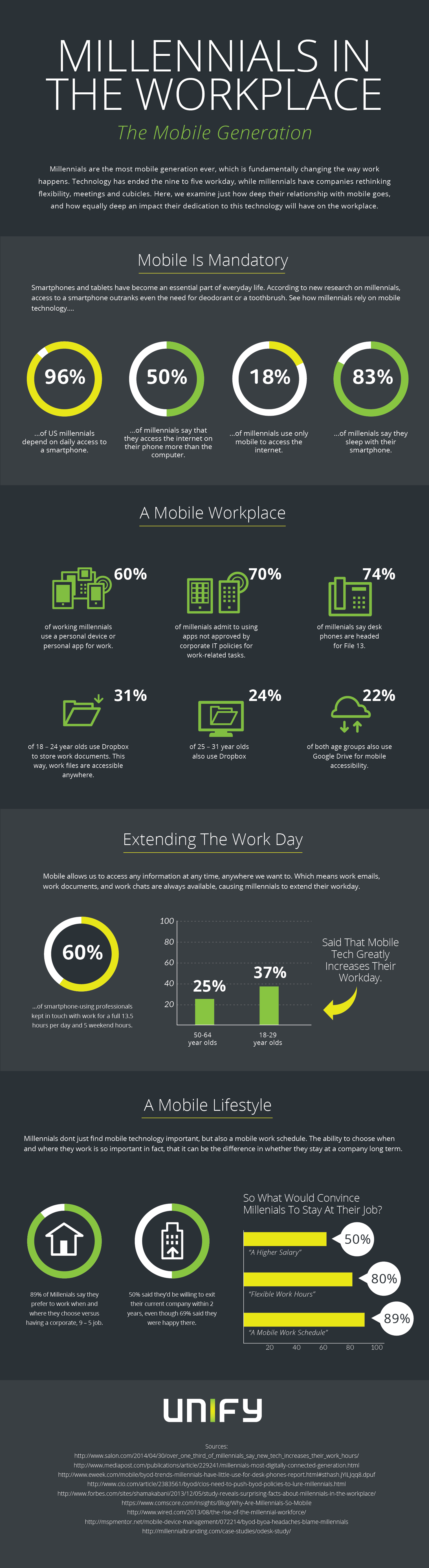 Millennials In The Workplace The Mobile Generation Infographic Generations In The Workplace Workplace Generation