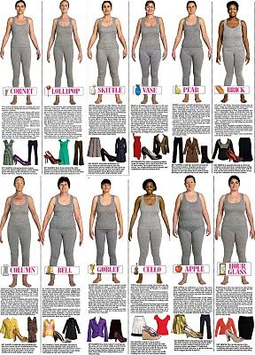 Trinny and Susannah's 12 Body Shapes (I wish they offered measurements to compare with. I think I'm a skittle, but don't have a way to be sure.)