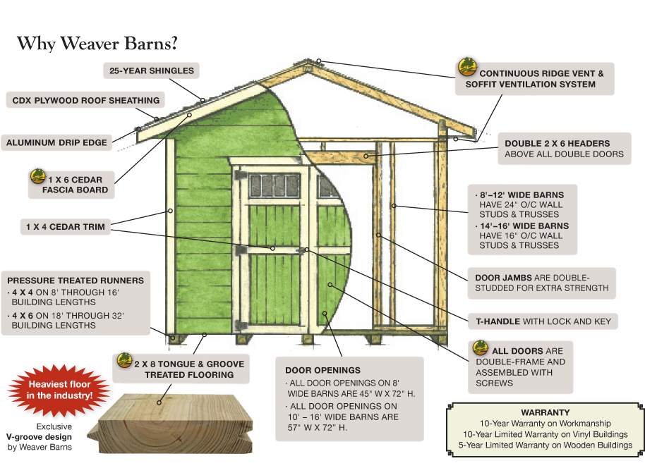 Weaver Barns Standard Features Ventilation System Drip Edge Roof Sheathing