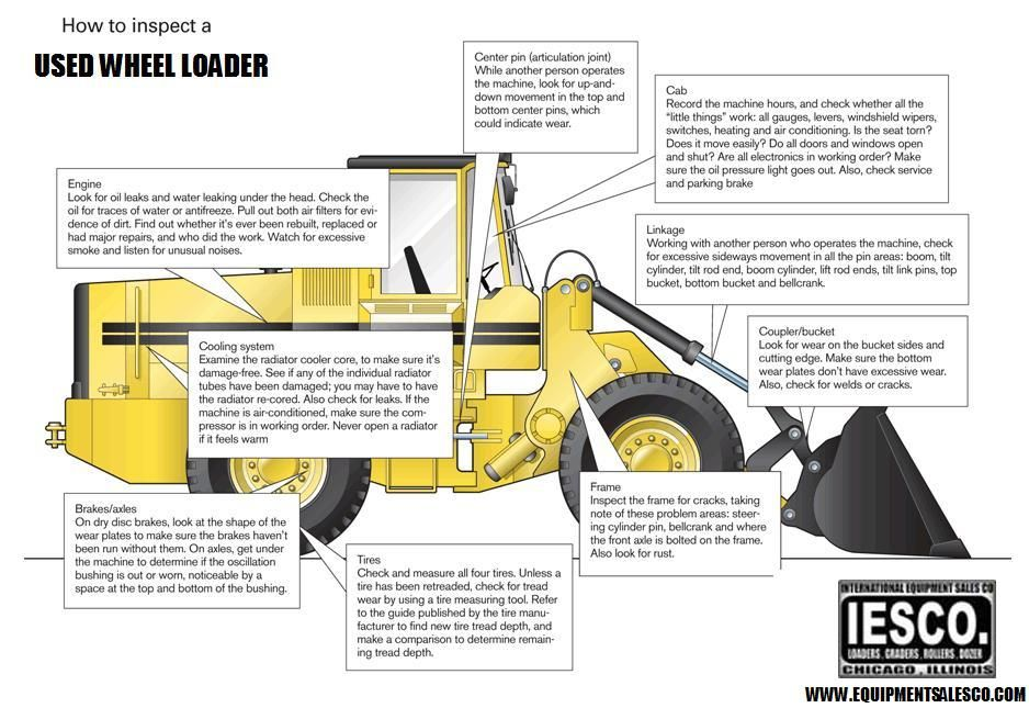 Image result for wheel loader inspection Construction