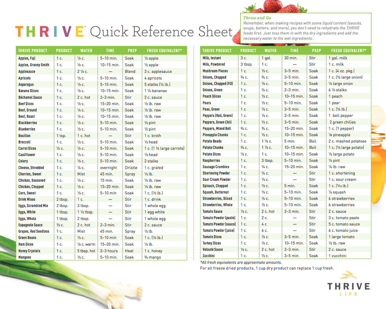 Quick Reference Chart For Thrive Life Freeze Dried Foods Rehydration And Equivalents Thrivefreezedrie Thrive Recipes Thrive Food Storage Freeze Drying Food
