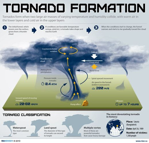 what is a tornado - Google Search | VBS science | Pinterest | What ...