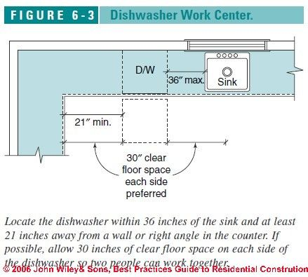 Kitchen Design Dishwasher Placement dishwasher, on peninsula, against wall? | project elk | pinterest