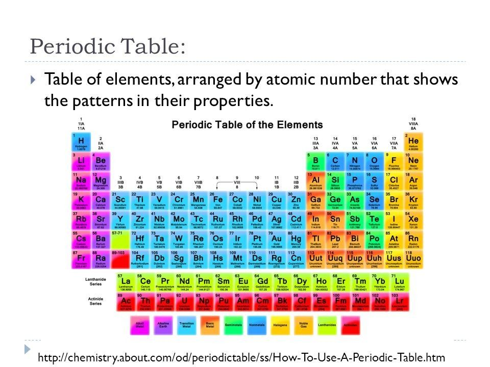 79 Inspirational Photos Of Periodic Table Coloring Activity