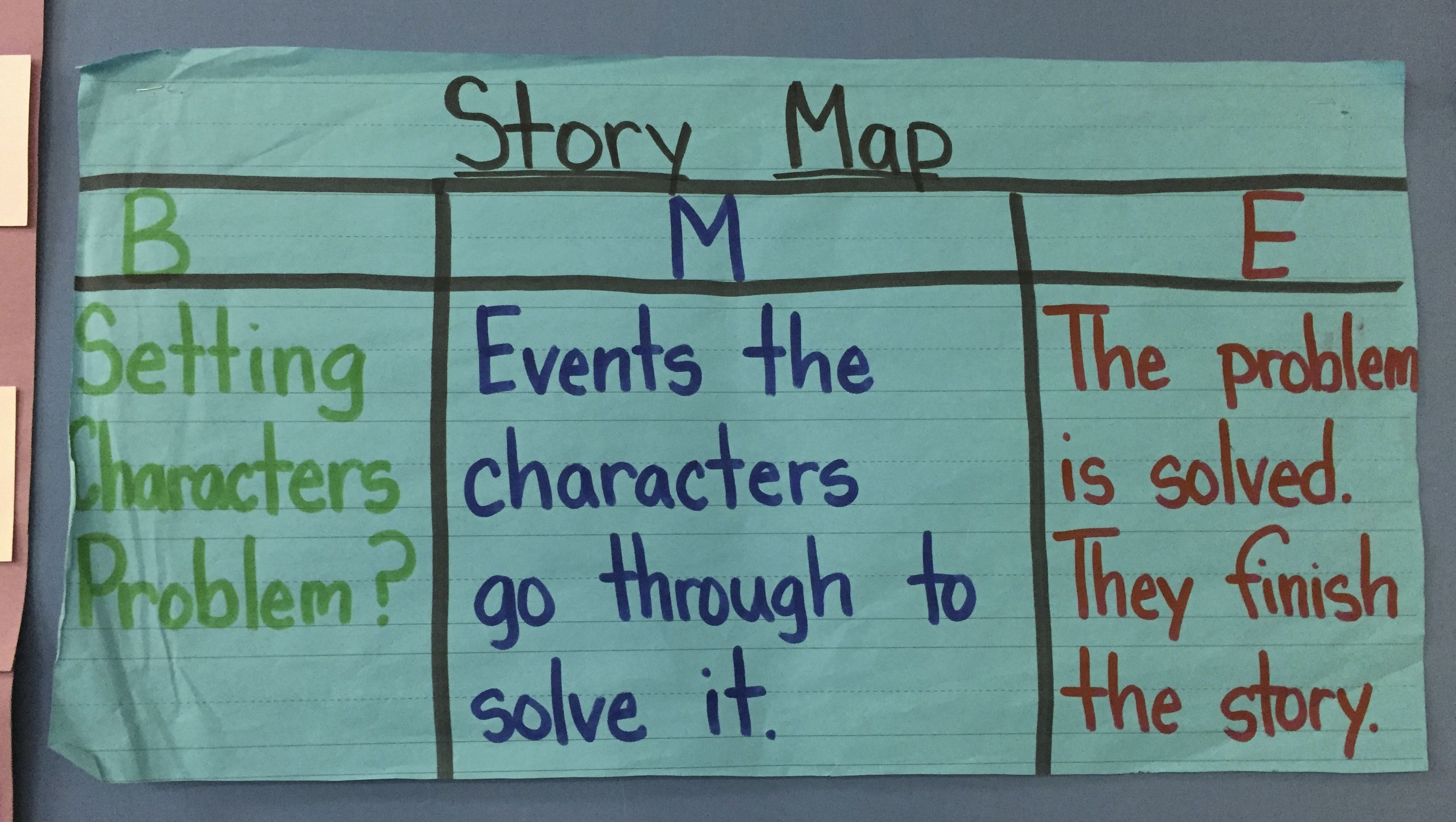 This Anchor Chart Represent What The Beginning Middle