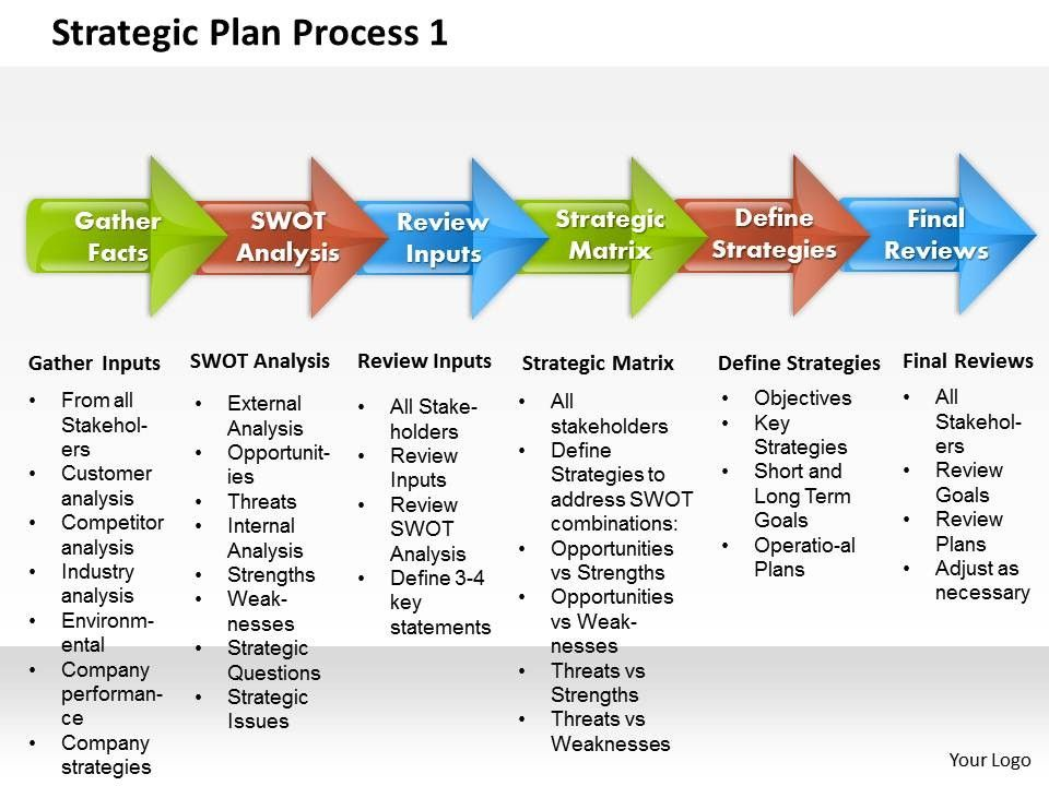 strategic_plan_process_1_powerpoint_presentation_slide