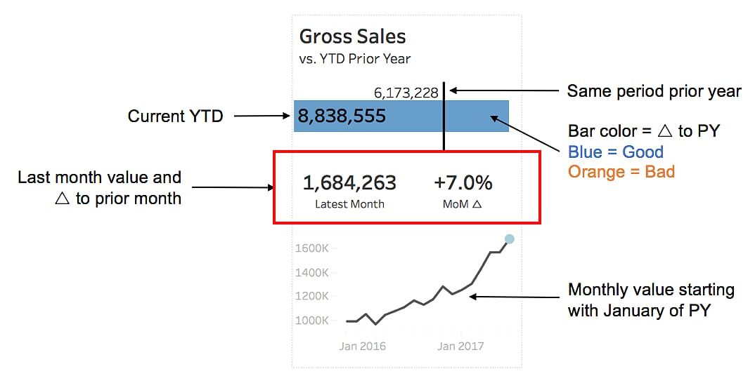 Visualizing A Profit  Loss Statement  Data Visualization