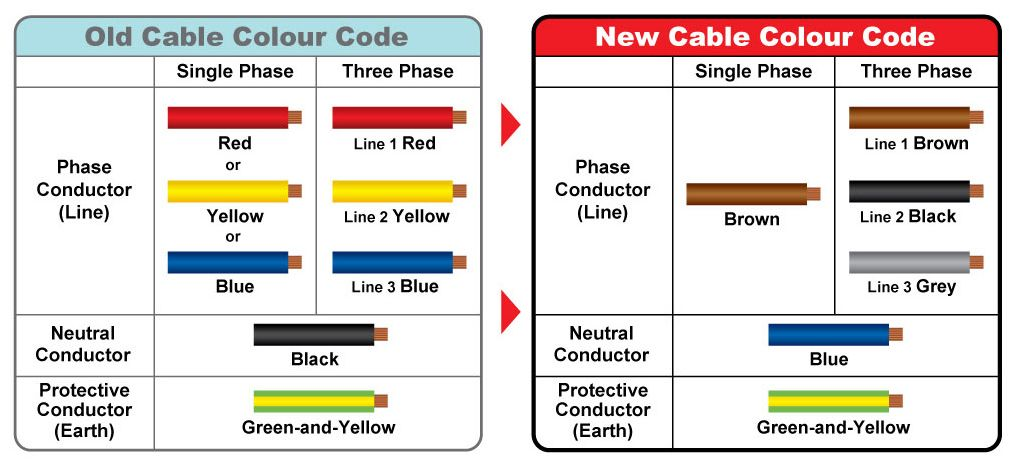 Electrical Wiring Color Codes in 2019 Electrical