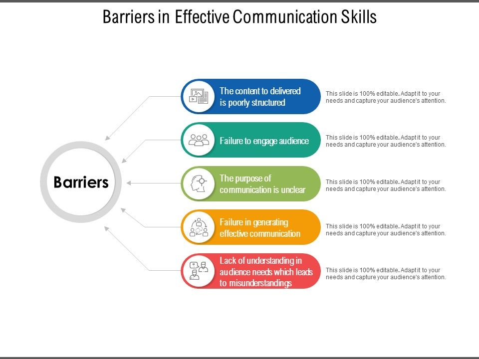 Barriers In Effective Communication Skills Slide01 In 2021 Effective Communication Skills Communication Skills Effective Communication