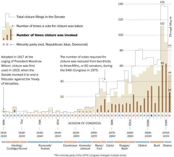 infographic on the rise of the filibuster.