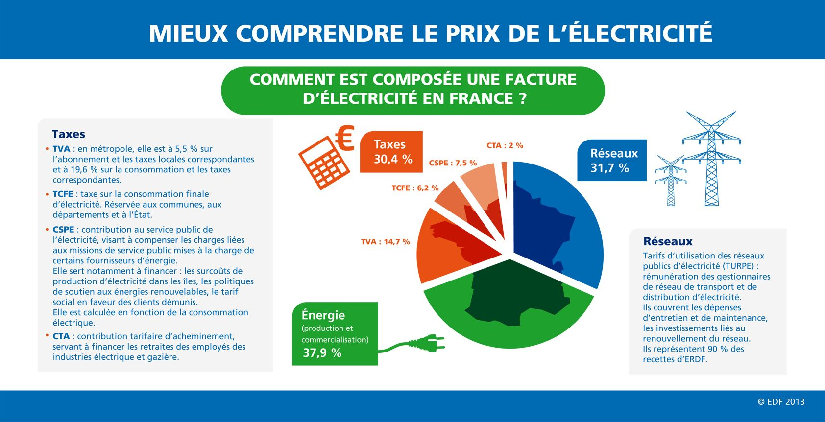 D composition du prix de l 39 lectricit en france g o 180 for Prix de l electricite