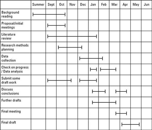 Master thesis work plan