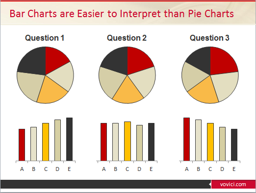 Pie Charts Have No Place In Research Because We Are Bad At Spacial