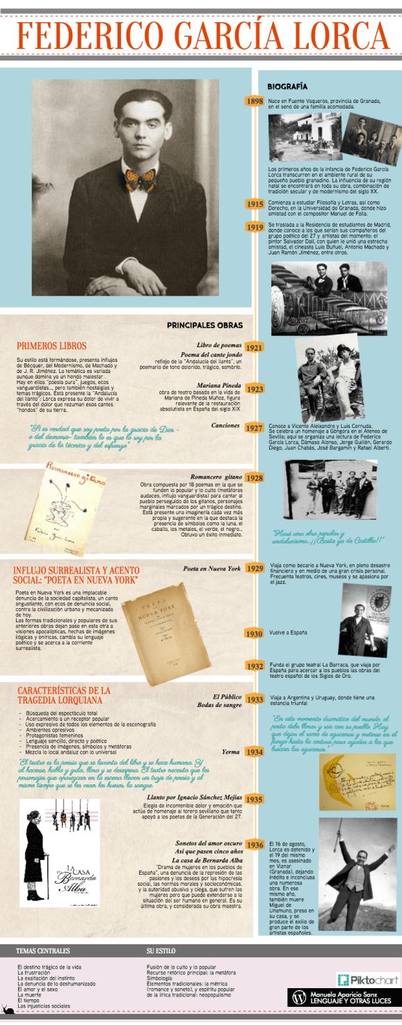 36 Lorca Ideas Ap Spanish Literature Ap Literature